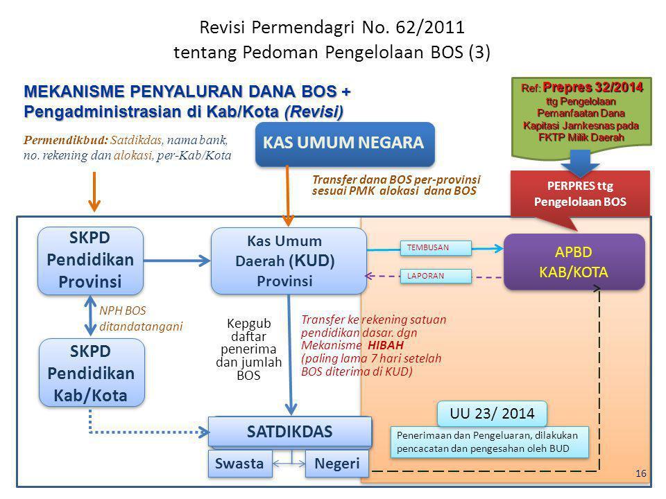 Revisi Permendagri No. 62/2011 tentang Pedoman Pengelolaan BOS (3)