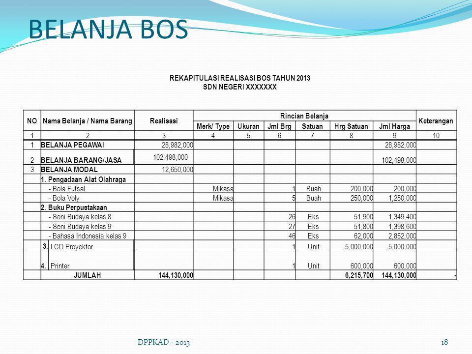 REKAPITULASI REALISASI BOS TAHUN 2013 Nama Belanja / Nama Barang