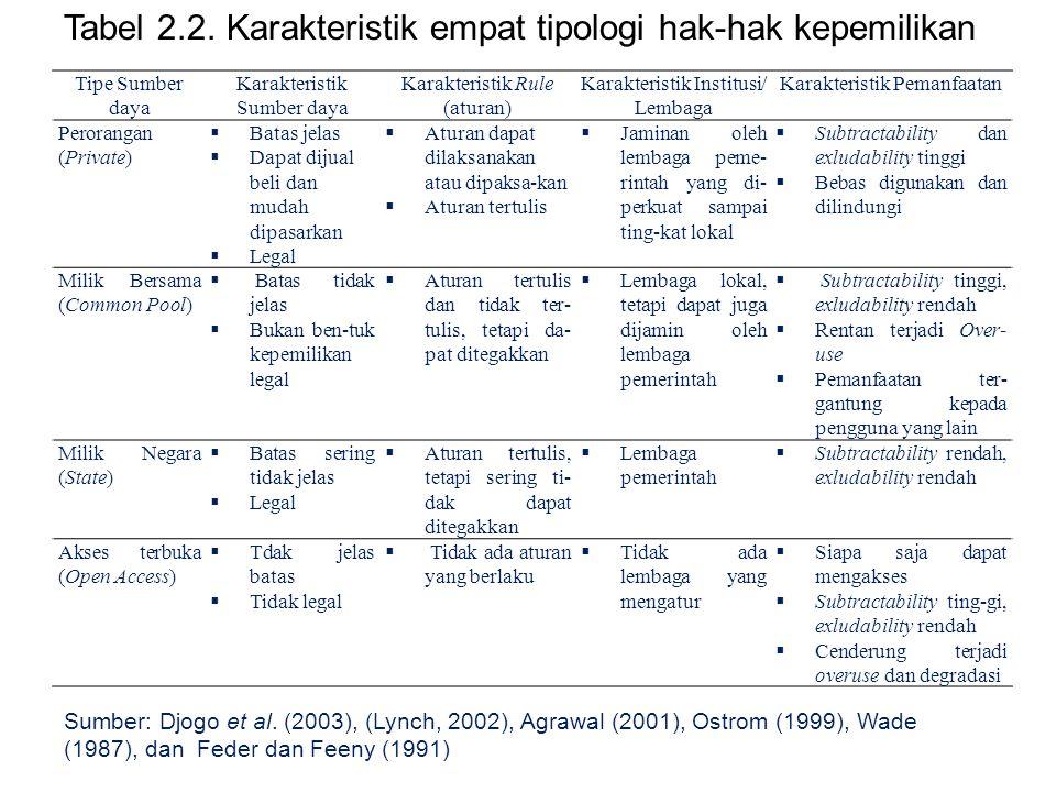 Tabel 2.2. Karakteristik empat tipologi hak-hak kepemilikan