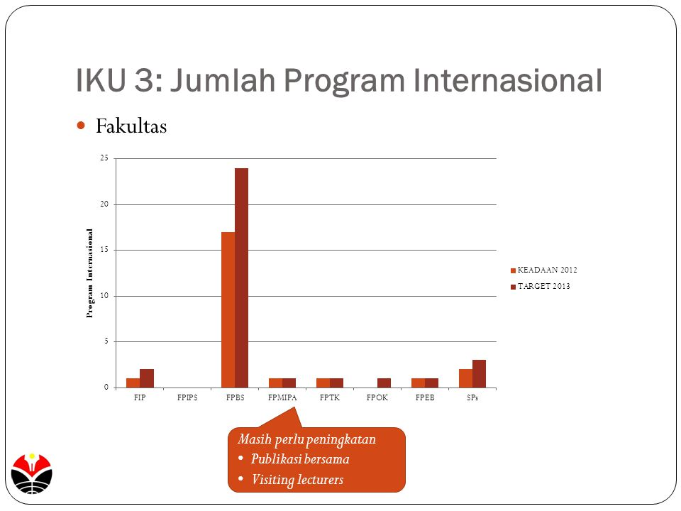 IKU 3: Jumlah Program Internasional