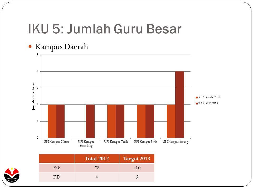 IKU 5: Jumlah Guru Besar Kampus Daerah Total 2012 Target 2013 Fak 78