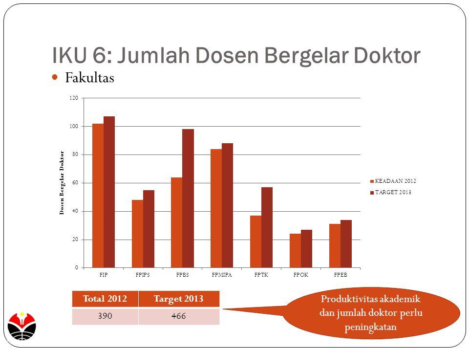 IKU 6: Jumlah Dosen Bergelar Doktor