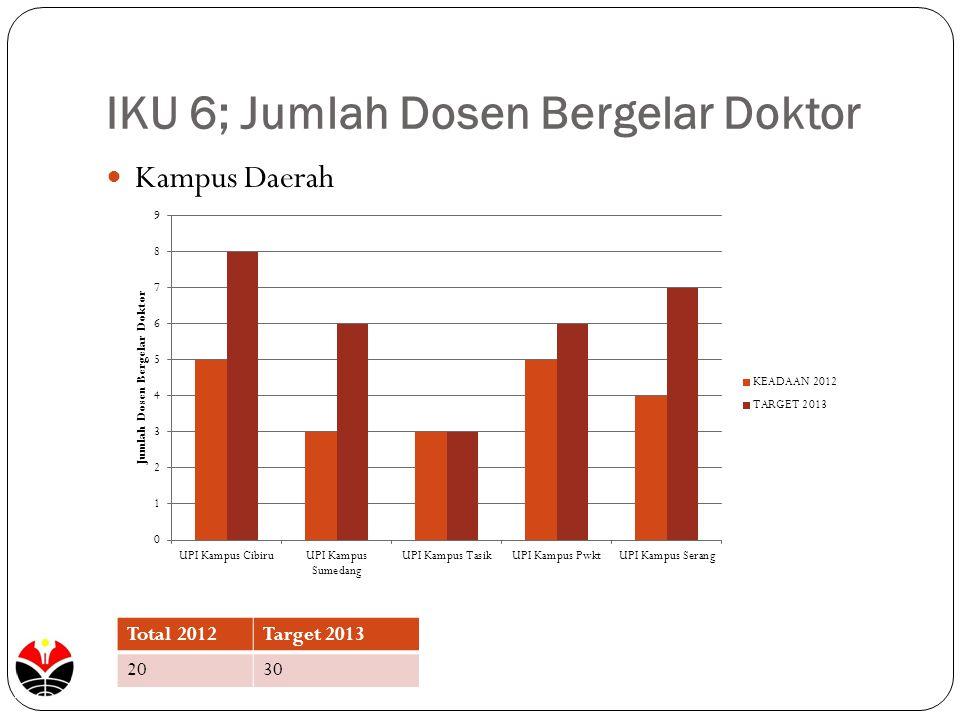 IKU 6; Jumlah Dosen Bergelar Doktor