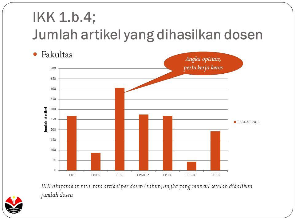 IKK 1.b.4; Jumlah artikel yang dihasilkan dosen