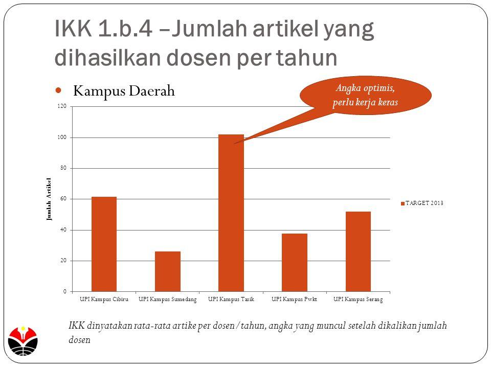 IKK 1.b.4 –Jumlah artikel yang dihasilkan dosen per tahun