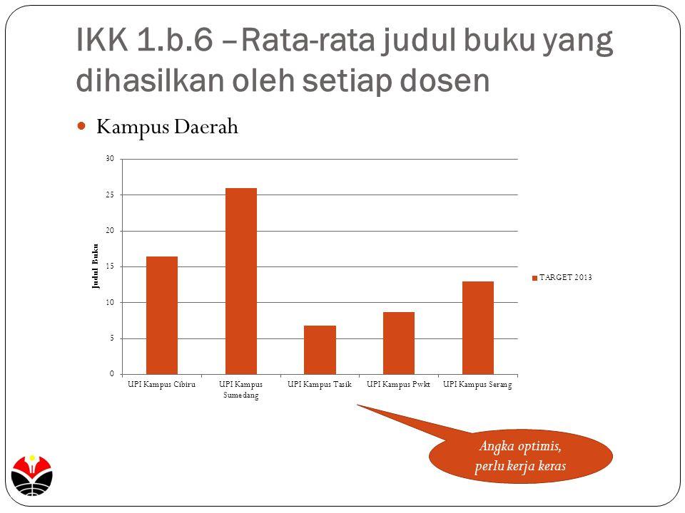 IKK 1.b.6 –Rata-rata judul buku yang dihasilkan oleh setiap dosen