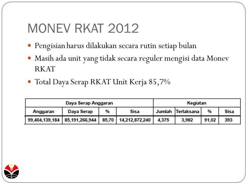 MONEV RKAT 2012 Pengisian harus dilakukan secara rutin setiap bulan