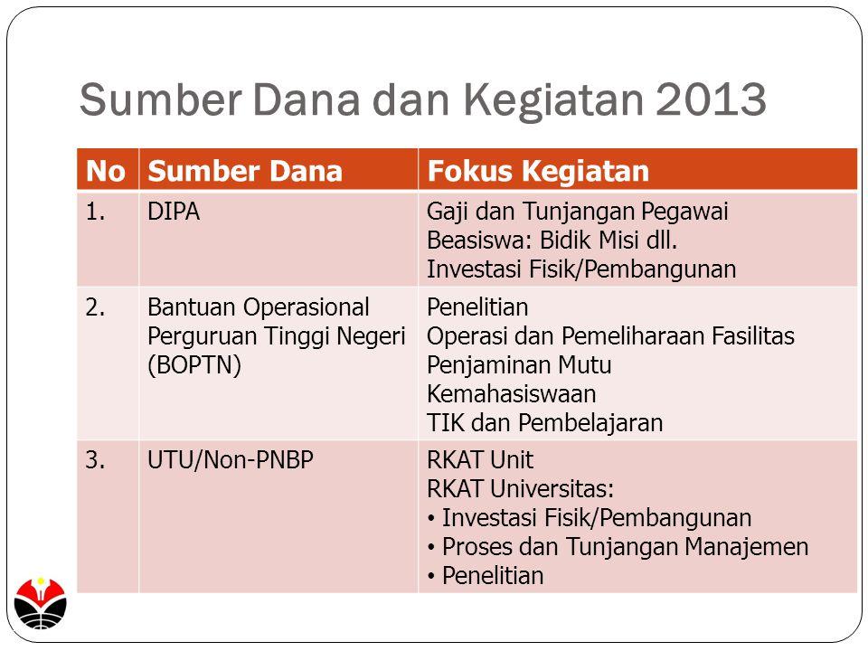 Sumber Dana dan Kegiatan 2013