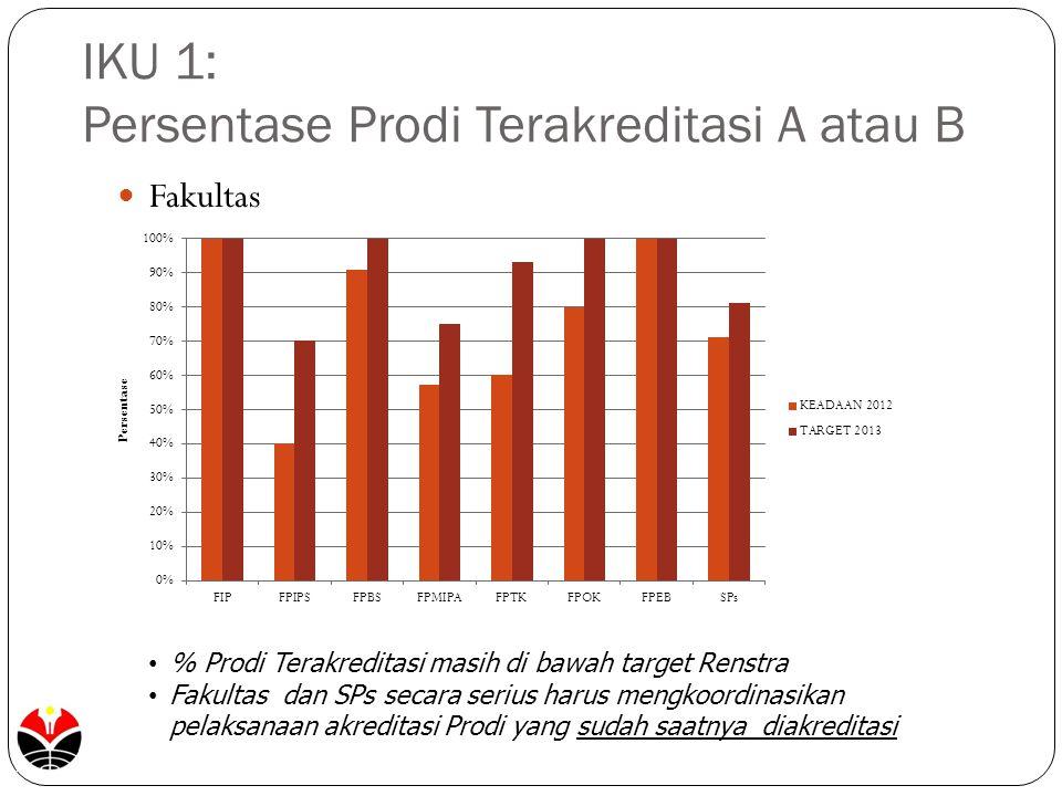 IKU 1: Persentase Prodi Terakreditasi A atau B