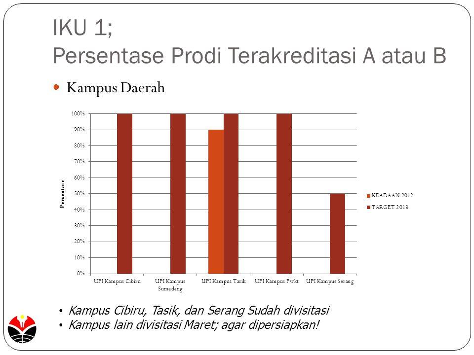 IKU 1; Persentase Prodi Terakreditasi A atau B