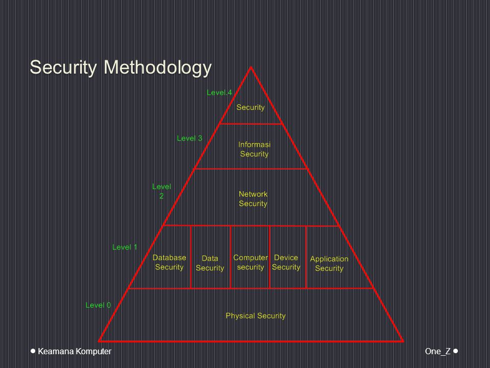 Security Methodology Keamana Komputer One_Z