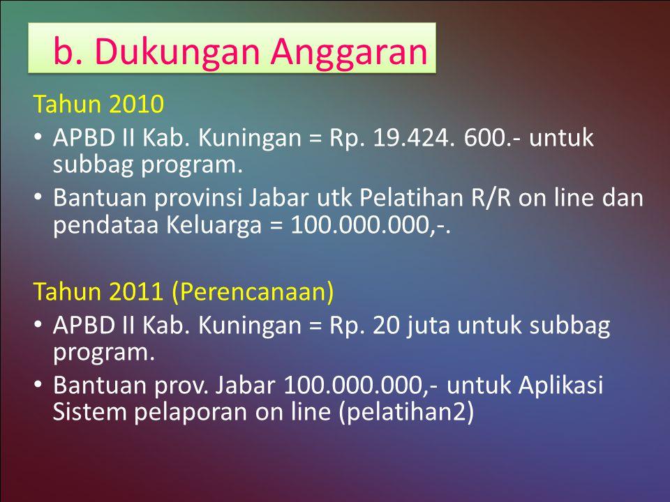 b. Dukungan Anggaran Tahun 2010