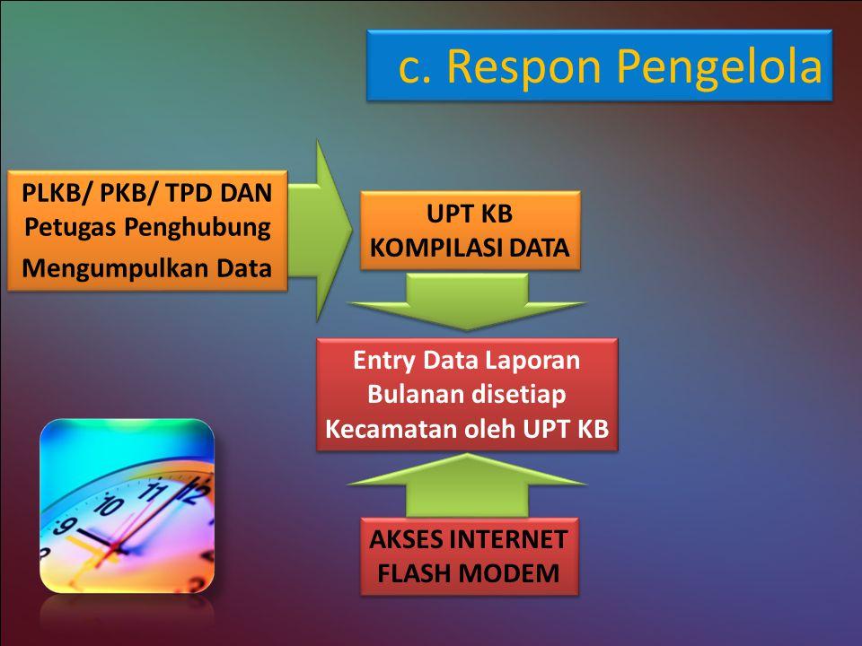 c. Respon Pengelola PLKB/ PKB/ TPD DAN Petugas Penghubung UPT KB