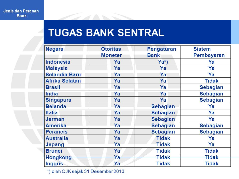TUGAS BANK SENTRAL Negara Otoritas Moneter Pengaturan Bank