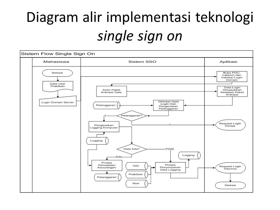 Diagram alir implementasi teknologi single sign on