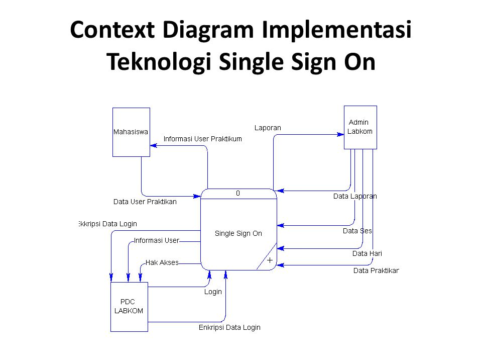 Context Diagram Implementasi Teknologi Single Sign On