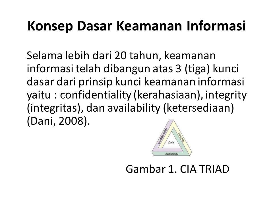 Konsep Dasar Keamanan Informasi