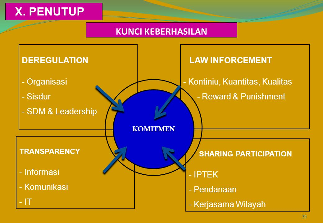 X. PENUTUP KUNCI KEBERHASILAN DEREGULATION - Organisasi - Sisdur