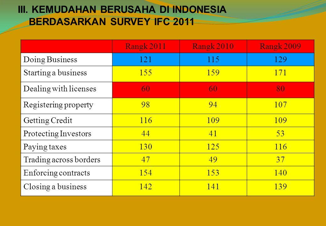 III. KEMUDAHAN BERUSAHA DI INDONESIA BERDASARKAN SURVEY IFC 2011