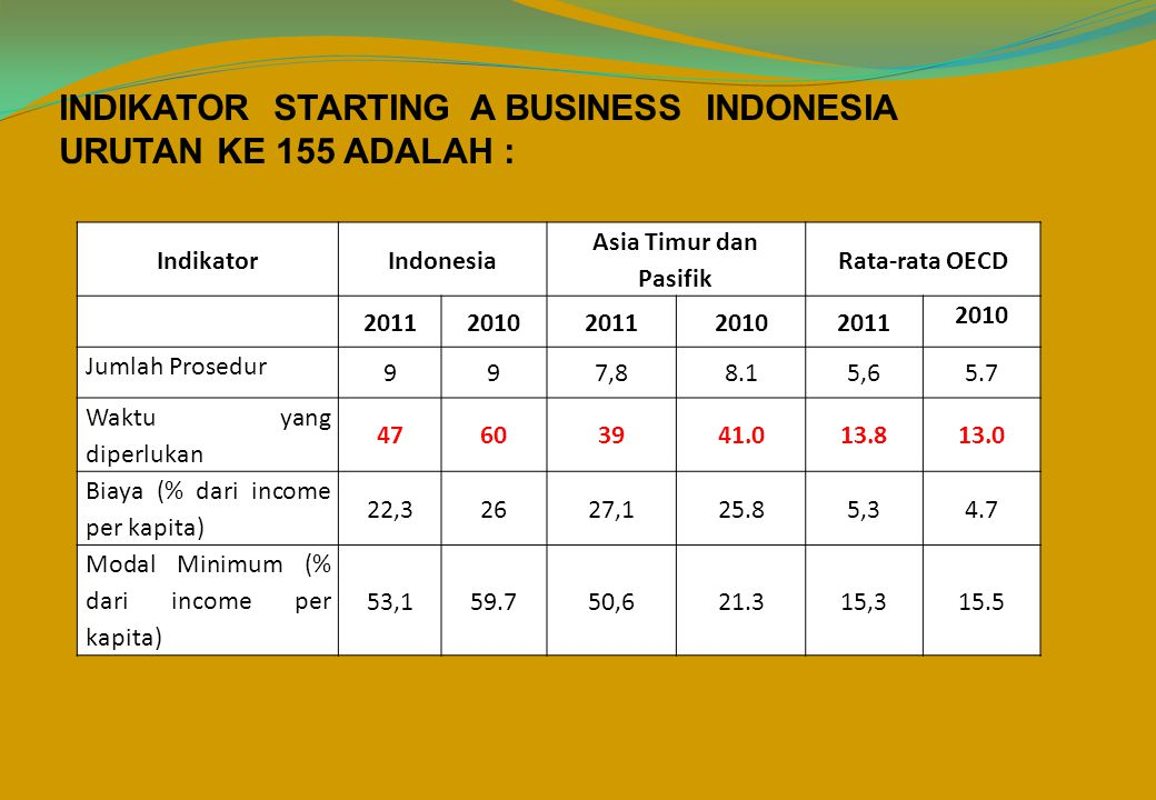 INDIKATOR STARTING A BUSINESS INDONESIA URUTAN KE 155 ADALAH :