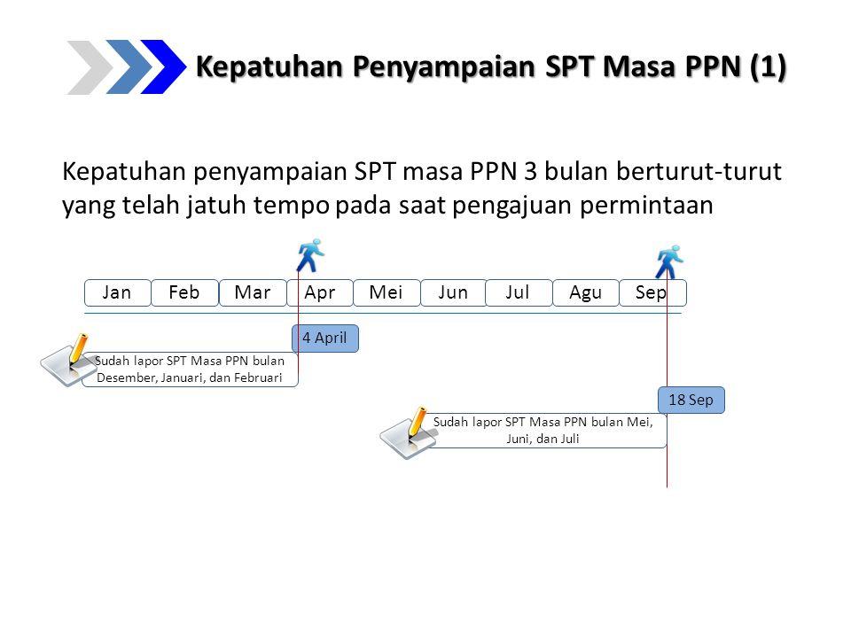 Kepatuhan Penyampaian SPT Masa PPN (1)