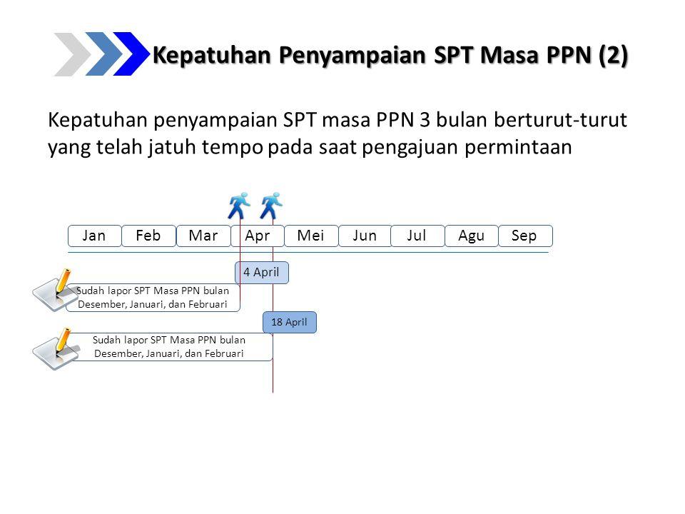 Kepatuhan Penyampaian SPT Masa PPN (2)