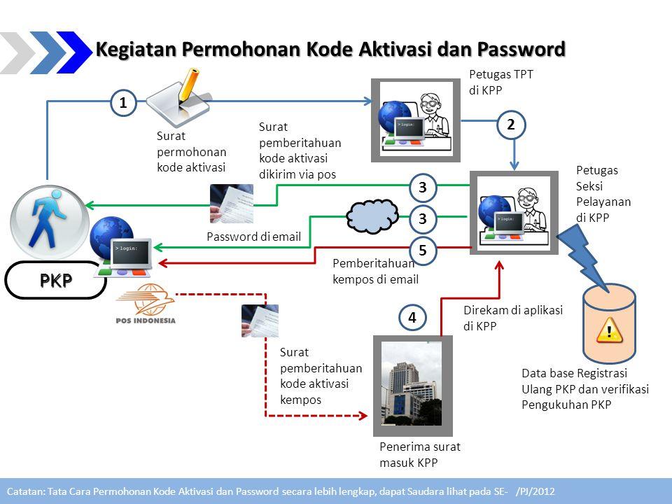 Kegiatan Permohonan Kode Aktivasi dan Password