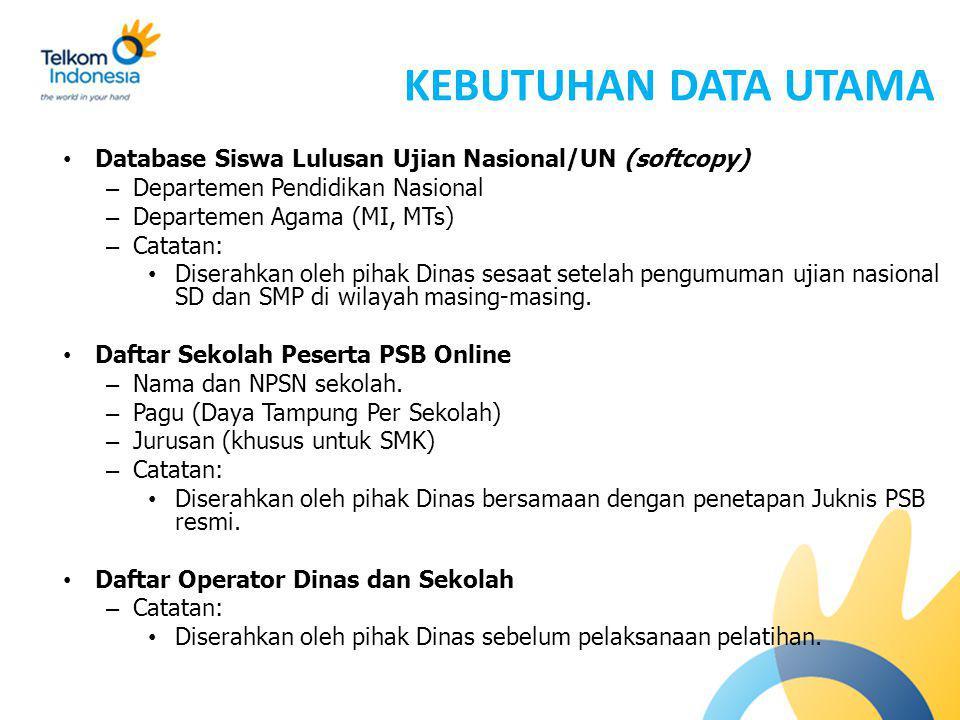 KEBUTUHAN DATA UTAMA Database Siswa Lulusan Ujian Nasional/UN (softcopy) Departemen Pendidikan Nasional.