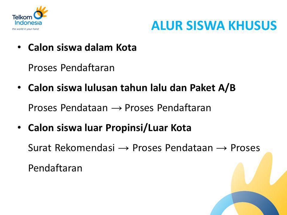 ALUR SISWA KHUSUS Calon siswa dalam Kota Proses Pendaftaran