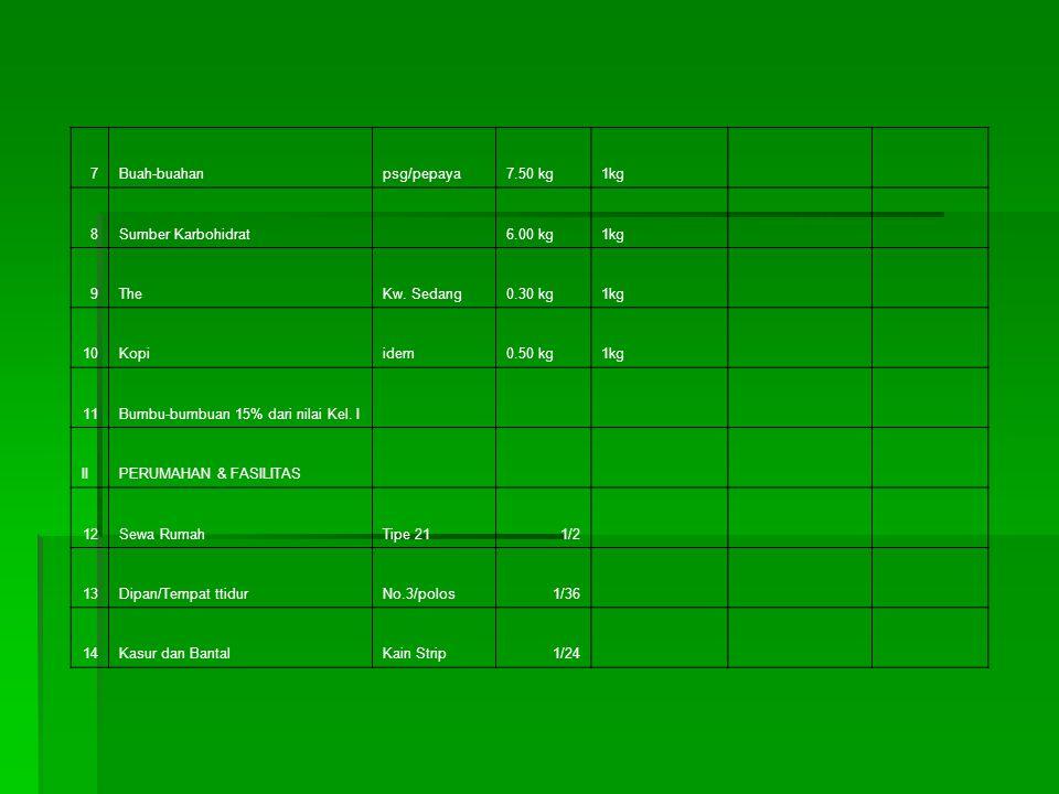 7 Buah-buahan. psg/pepaya. 7.50 kg. 1kg. 8. Sumber Karbohidrat. 6.00 kg. 9. The. Kw. Sedang.
