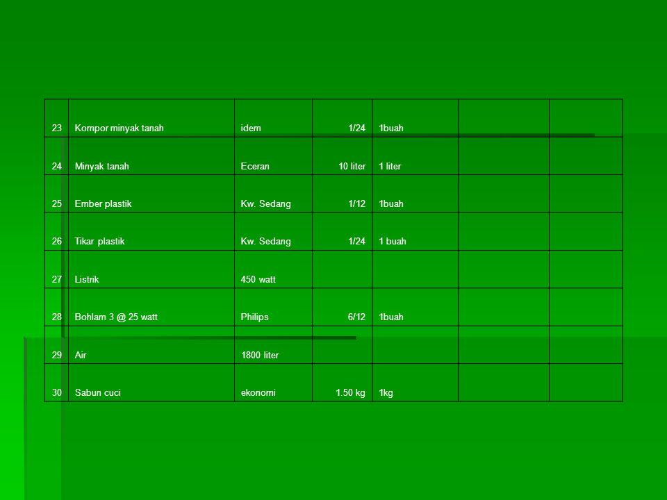 23 Kompor minyak tanah. idem. 1/24. 1buah. 24. Minyak tanah. Eceran. 10 liter. 1 liter. 25.
