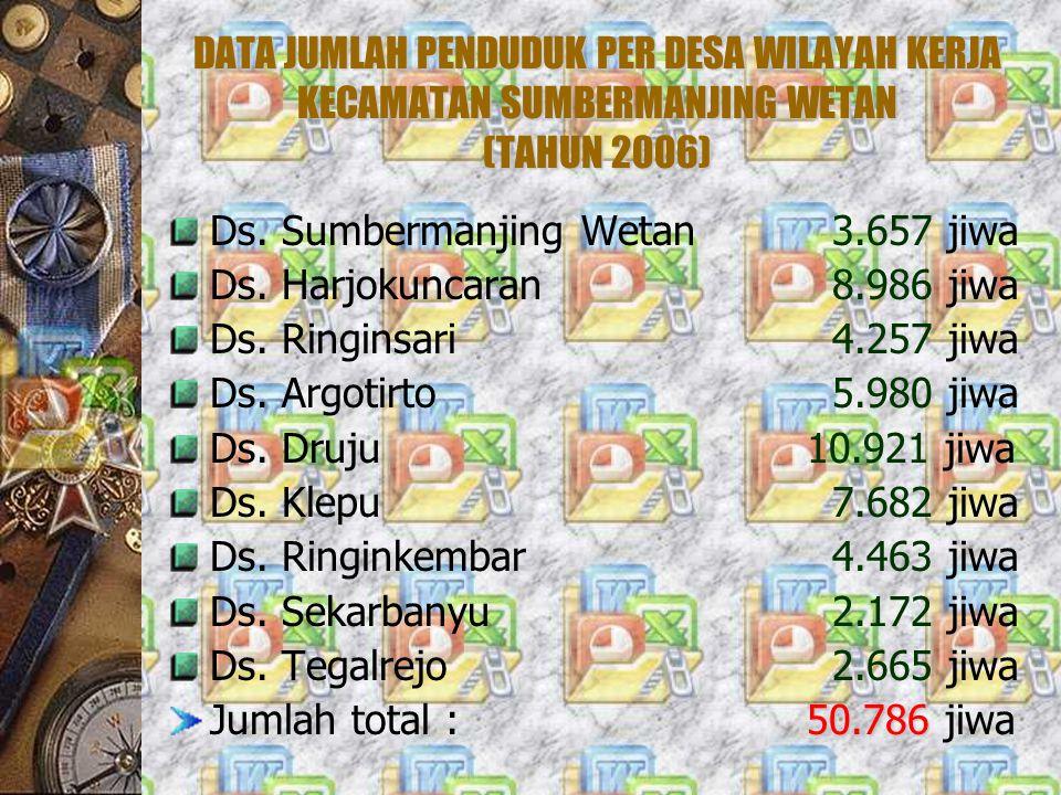 DATA JUMLAH PENDUDUK PER DESA WILAYAH KERJA KECAMATAN SUMBERMANJING WETAN (TAHUN 2006)