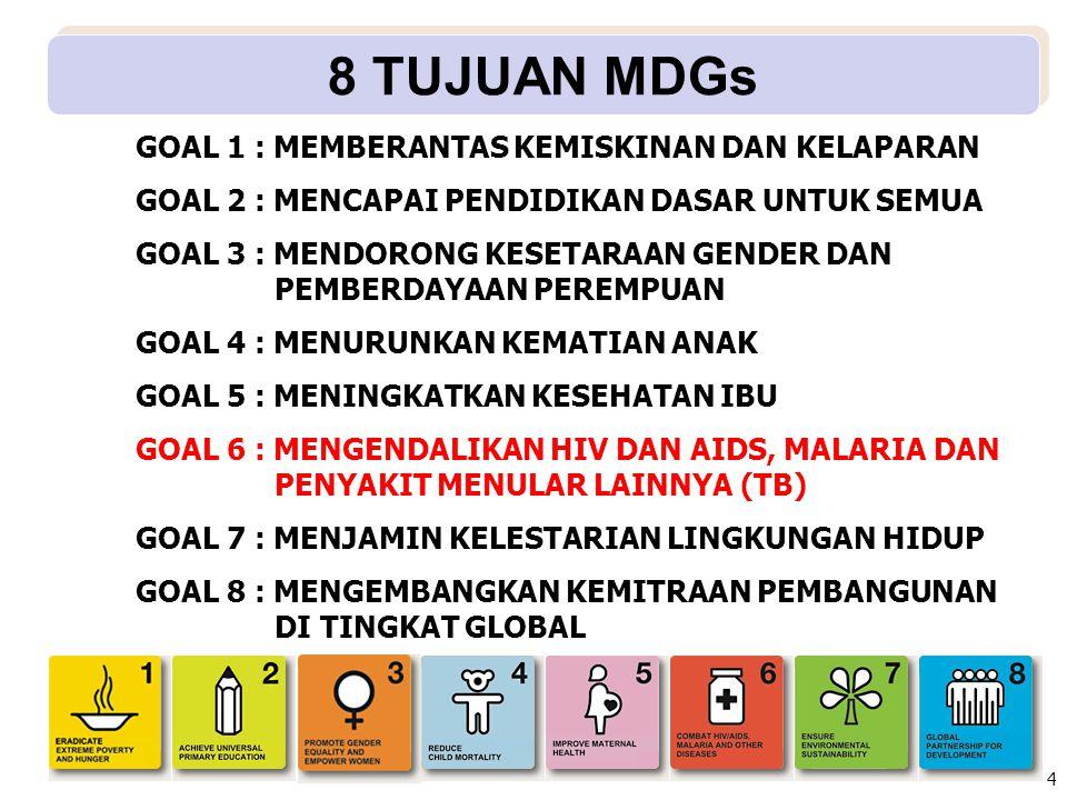 8 TUJUAN MDGs GOAL 1 : MEMBERANTAS KEMISKINAN DAN KELAPARAN