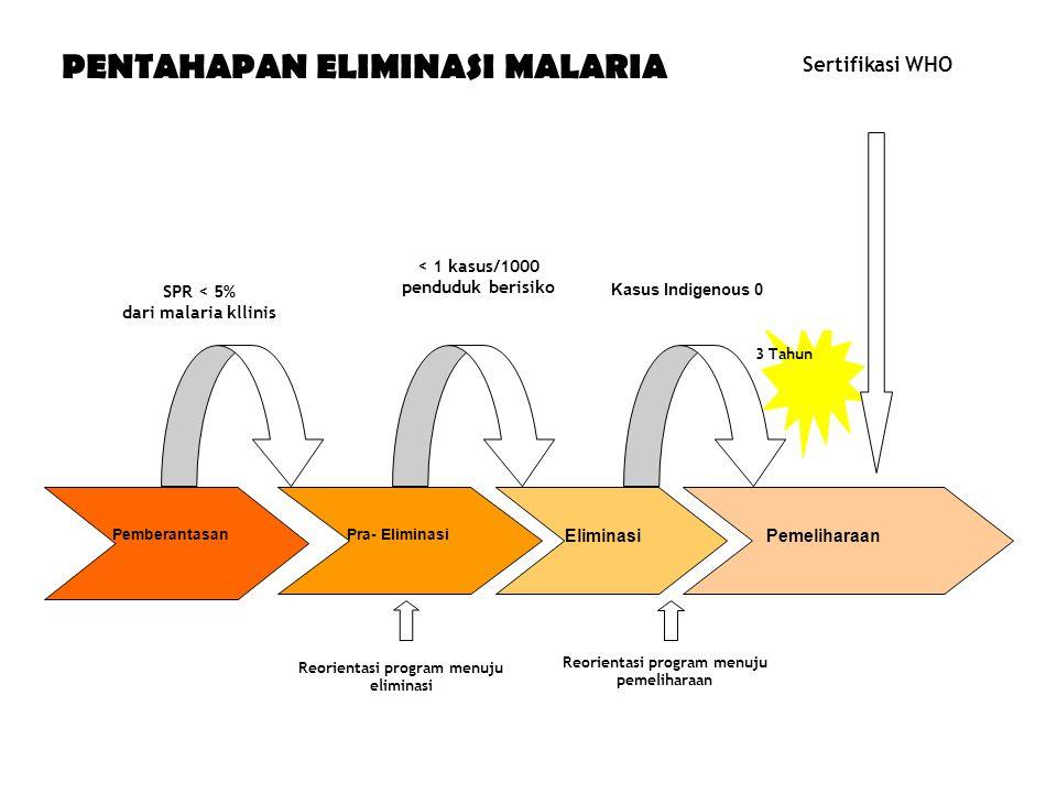PENTAHAPAN ELIMINASI MALARIA