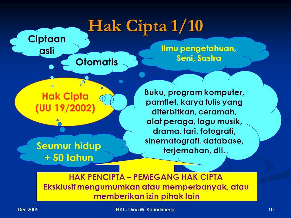 Hak Cipta 1/10 Ciptaan asli Otomatis Hak Cipta (UU 19/2002)