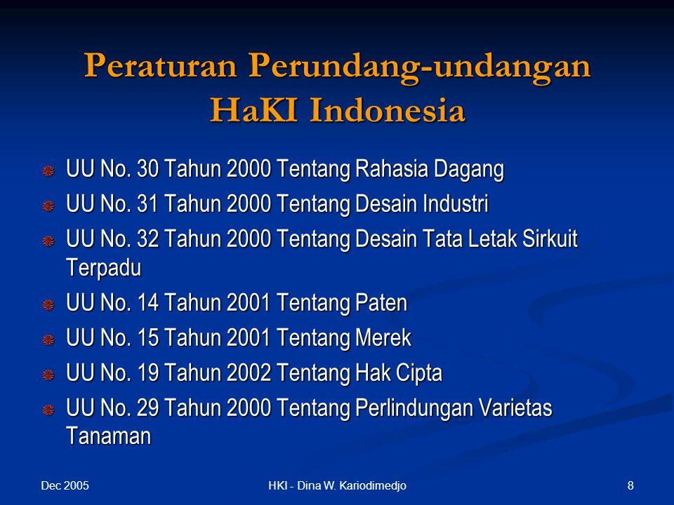 Peraturan Perundang-undangan HaKI Indonesia