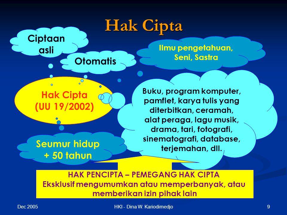 Hak Cipta Ciptaan asli Otomatis Hak Cipta (UU 19/2002)