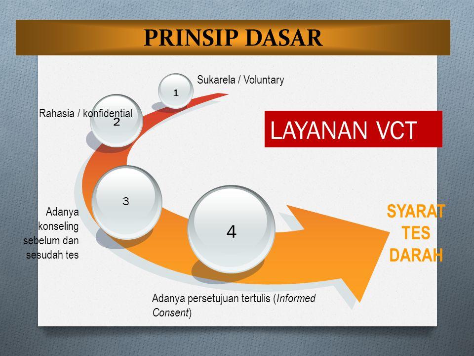 LAYANAN VCT PRINSIP DASAR SYARAT TES DARAH 4 Sukarela / Voluntary