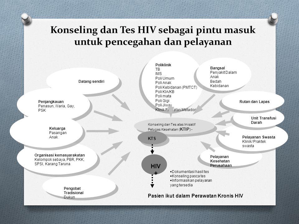 Konseling dan Tes HIV sebagai pintu masuk untuk pencegahan dan pelayanan