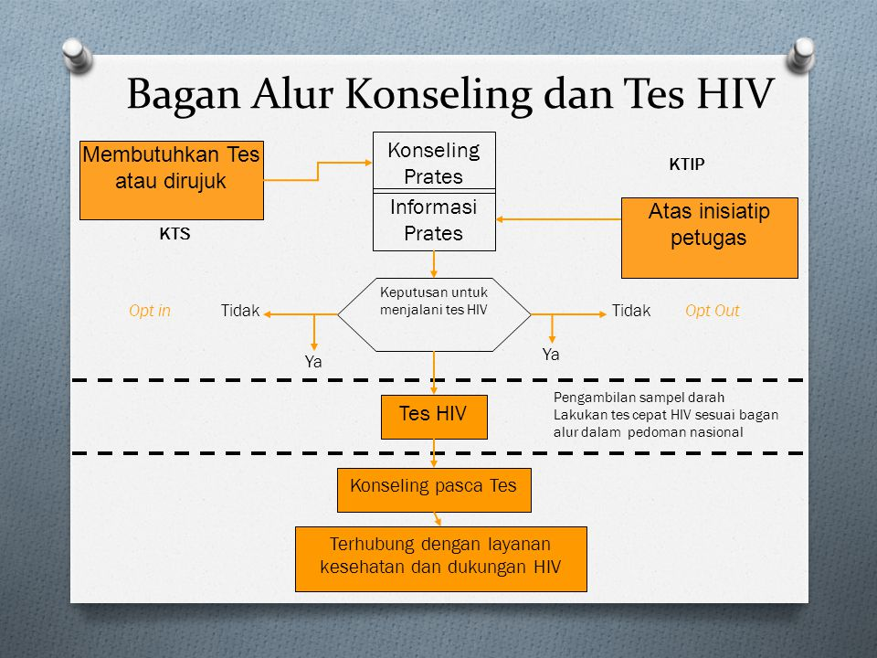 Bagan Alur Konseling dan Tes HIV