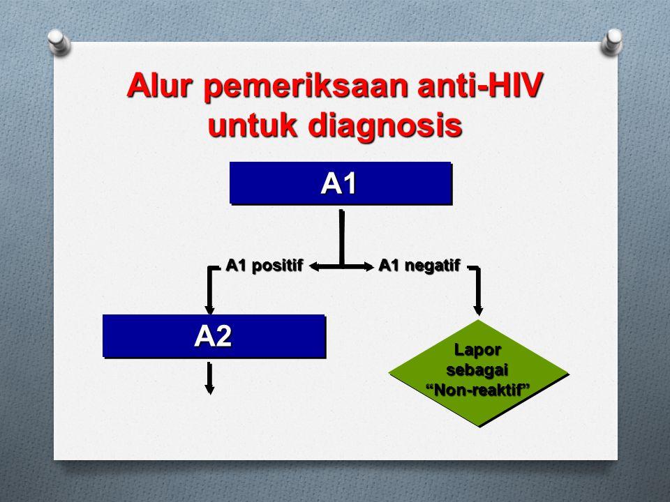Alur pemeriksaan anti-HIV