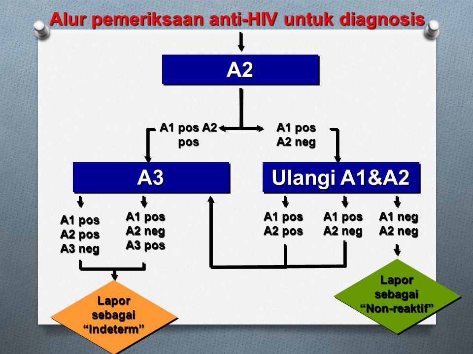 Alur pemeriksaan anti-HIV untuk diagnosis
