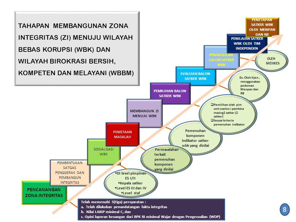 TAHAPAN MEMBANGUNAN ZONA INTEGRITAS (ZI) MENUJU WILAYAH BEBAS KORUPSI (WBK) DAN WILAYAH BIROKRASI BERSIH, KOMPETEN DAN MELAYANI (WBBM)