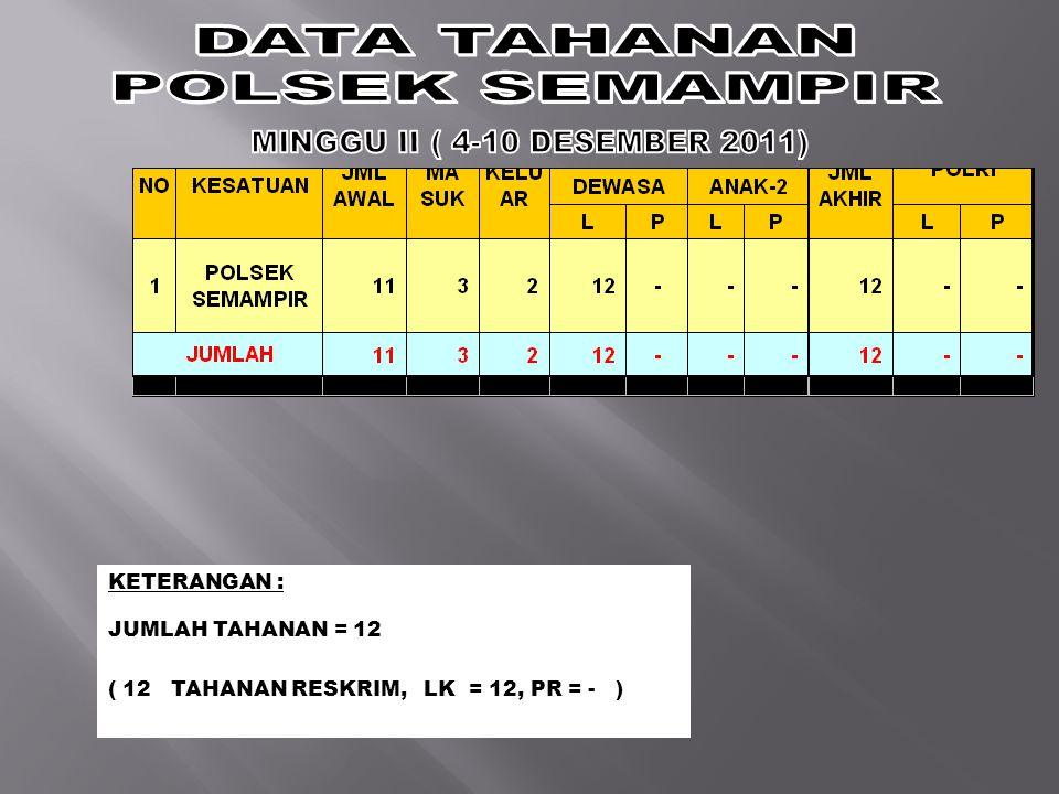 DATA TAHANAN POLSEK SEMAMPIR MINGGU II ( 4-10 DESEMBER 2011)