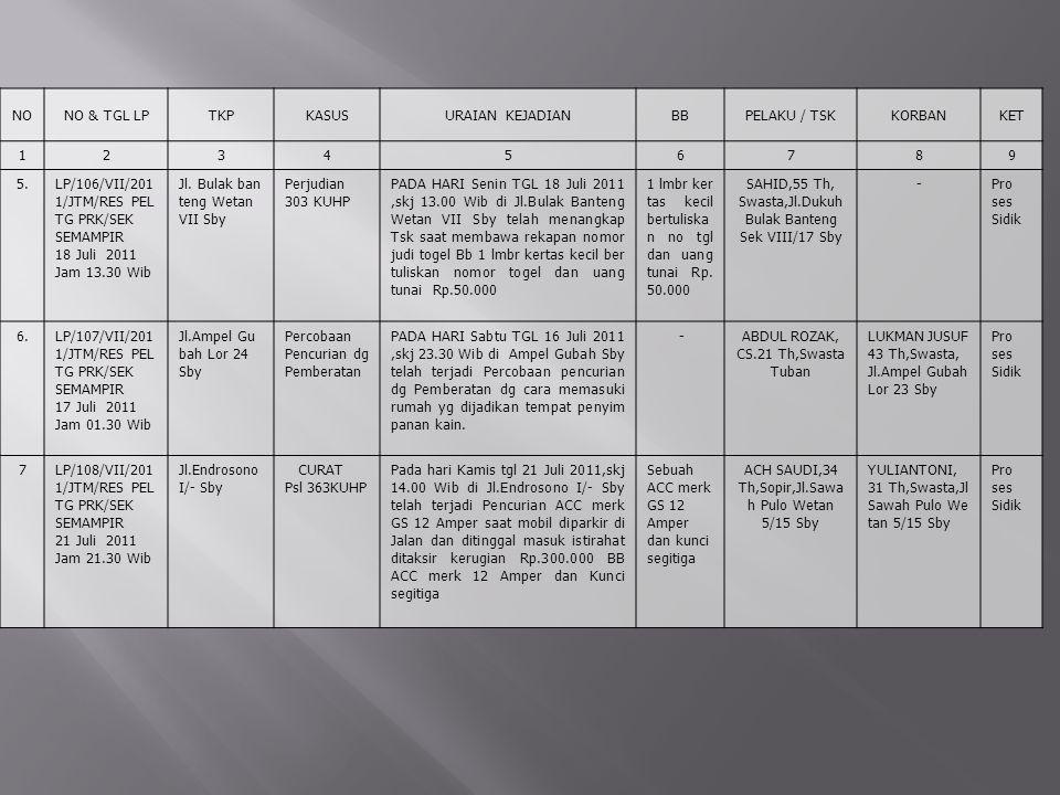 LP/106/VII/2011/JTM/RES PEL TG PRK/SEK SEMAMPIR