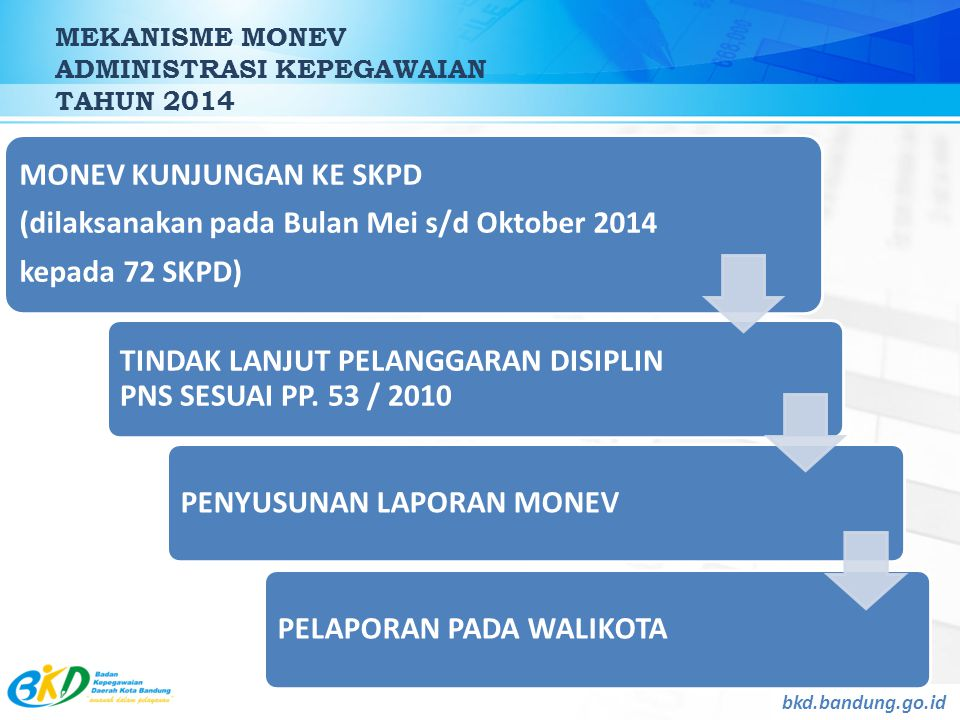 MEKANISME MONEV ADMINISTRASI KEPEGAWAIAN TAHUN 2014