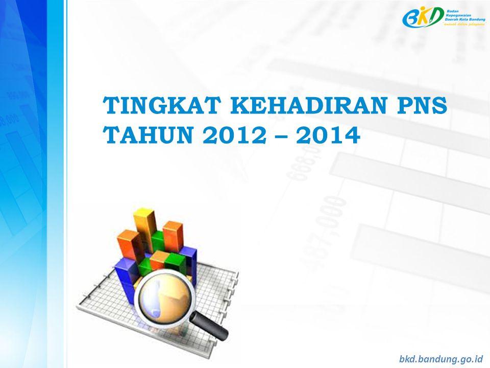 TINGKAT KEHADIRAN PNS TAHUN 2012 – 2014