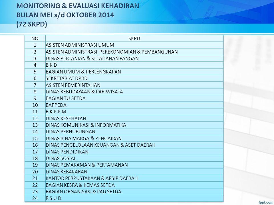 MONITORING & EVALUASI KEHADIRAN BULAN MEI s/d OKTOBER 2014 (72 SKPD)