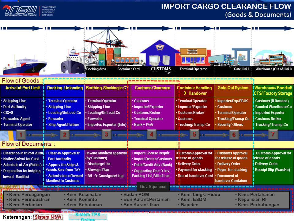 IMPORT CARGO CLEARANCE FLOW (Goods & Documents)