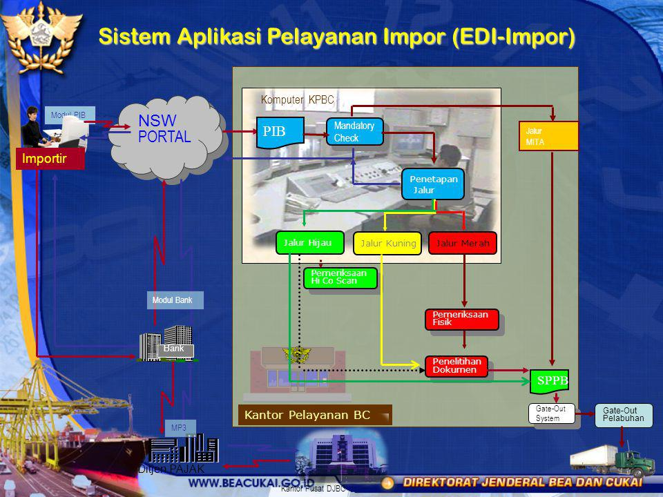 Sistem Aplikasi Pelayanan Impor (EDI-Impor)